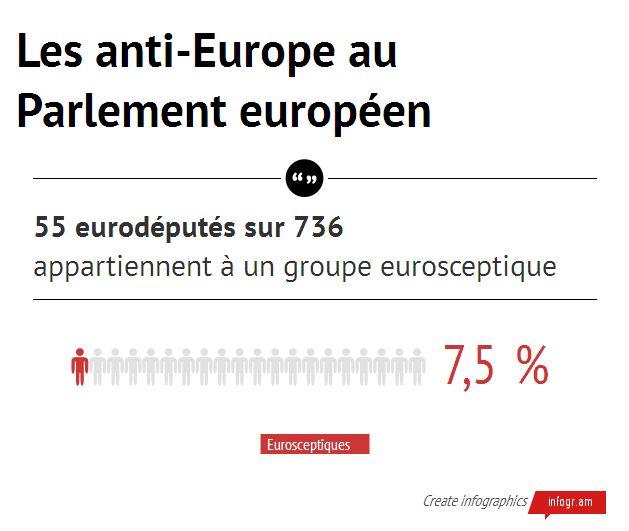 Les anti-Europe au Parlement européen