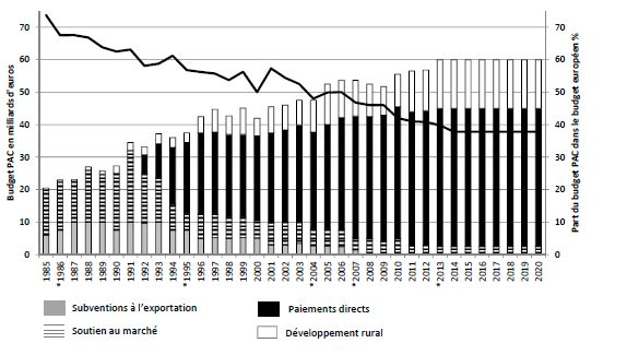 évolution des dépenses de la PAC, source: chiffres Commission européenne.