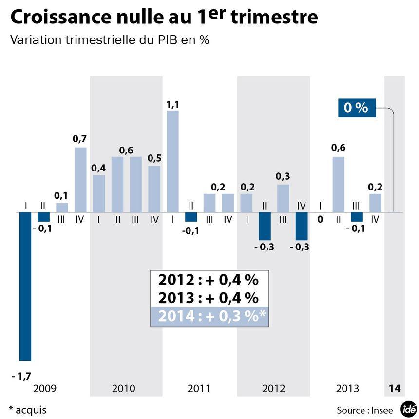 La courbe de la croissance française