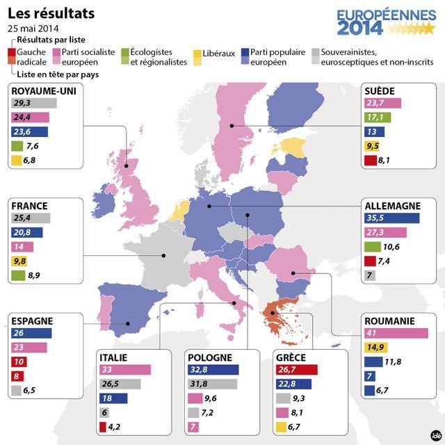 Européennes résultats en europe