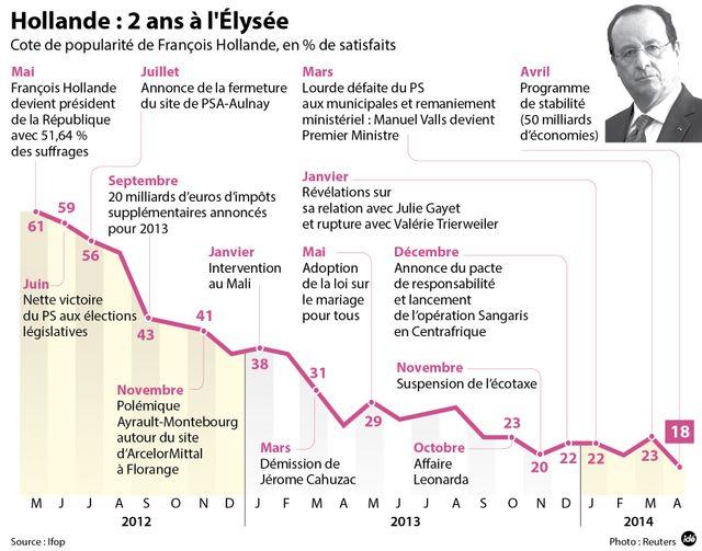 François Hollande, deux ans de présidence