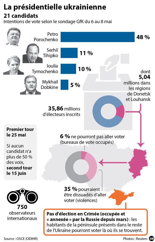 Ukraine : les élections du 25 mai