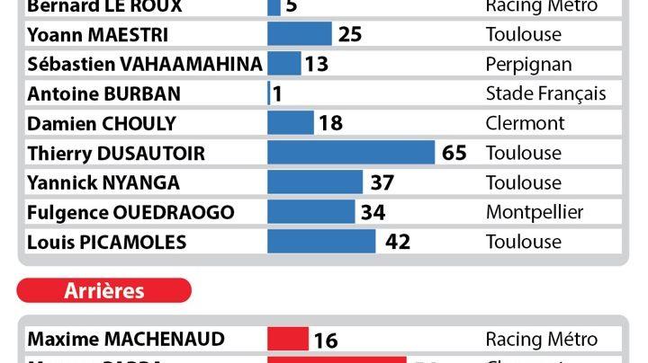 FBToulouse sélection XV de France tournée Australie