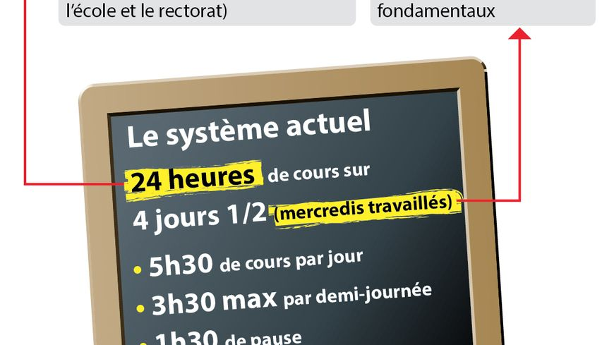 Infographie rythmes scolaires