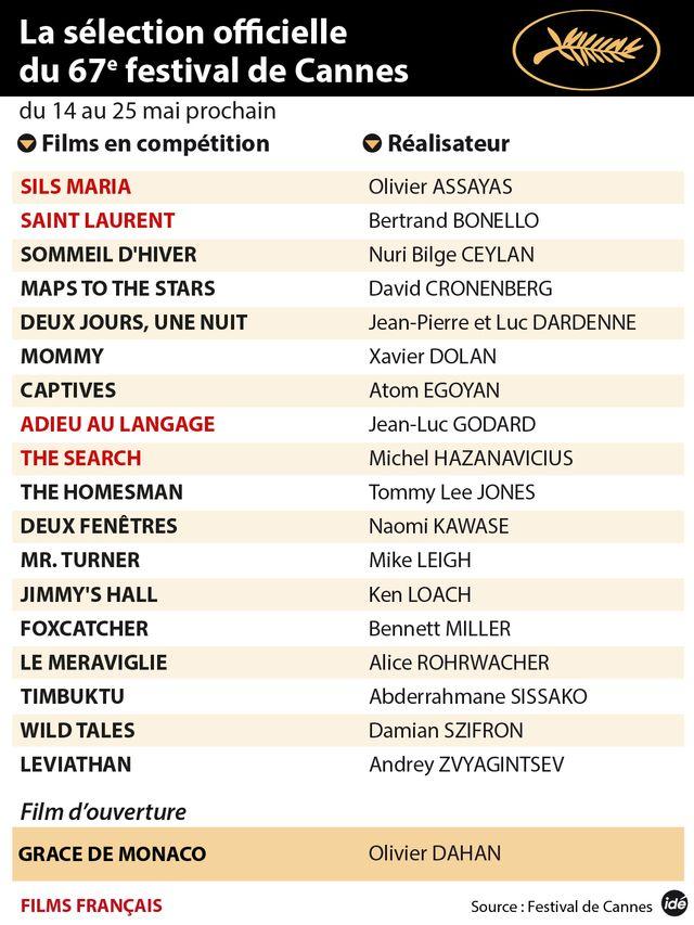 Cannes : la sélection