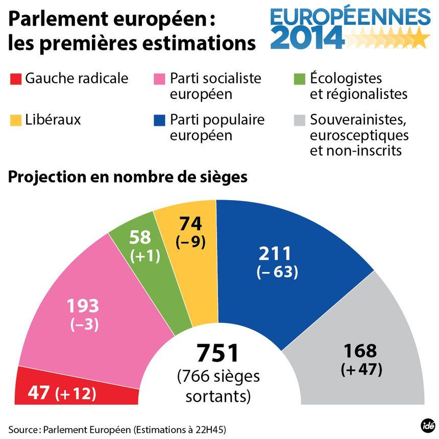 La répartition des sièges au Parlement européen