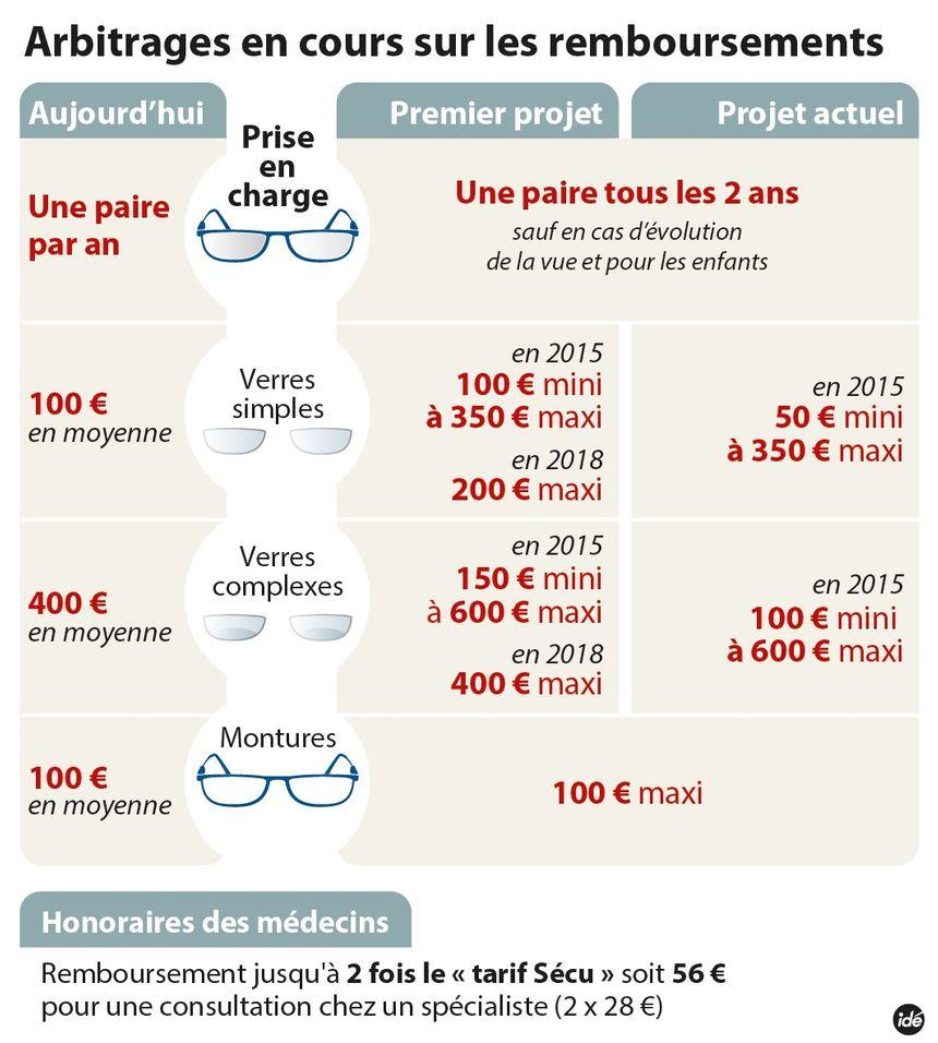 Lunettes de vue   un remboursement plafonné à 450 euros   49589440f881
