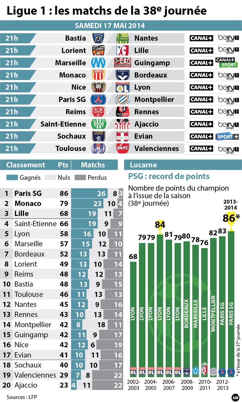 Le programme de la 38ème et dernière journée de Ligue 1