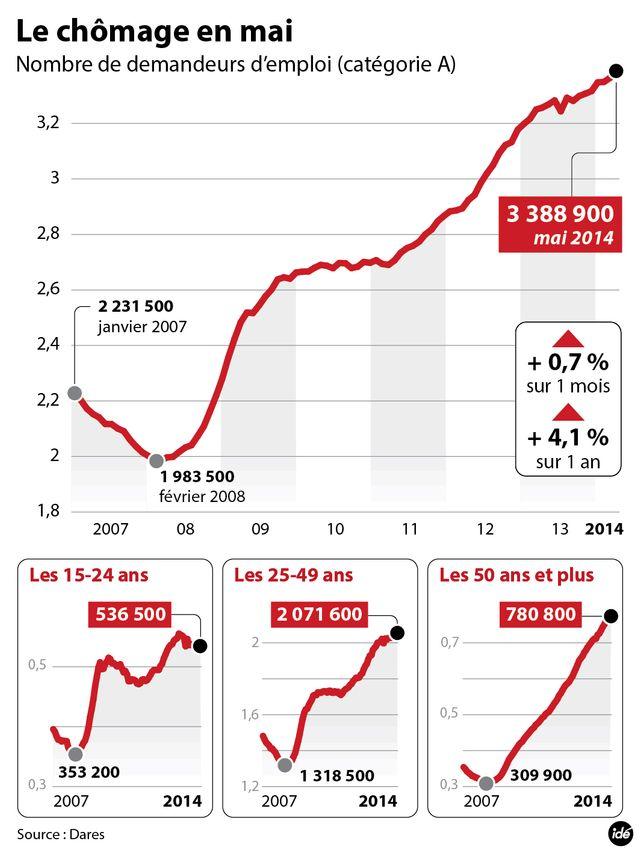 Chômage : la hausse s'est accélérée en mai