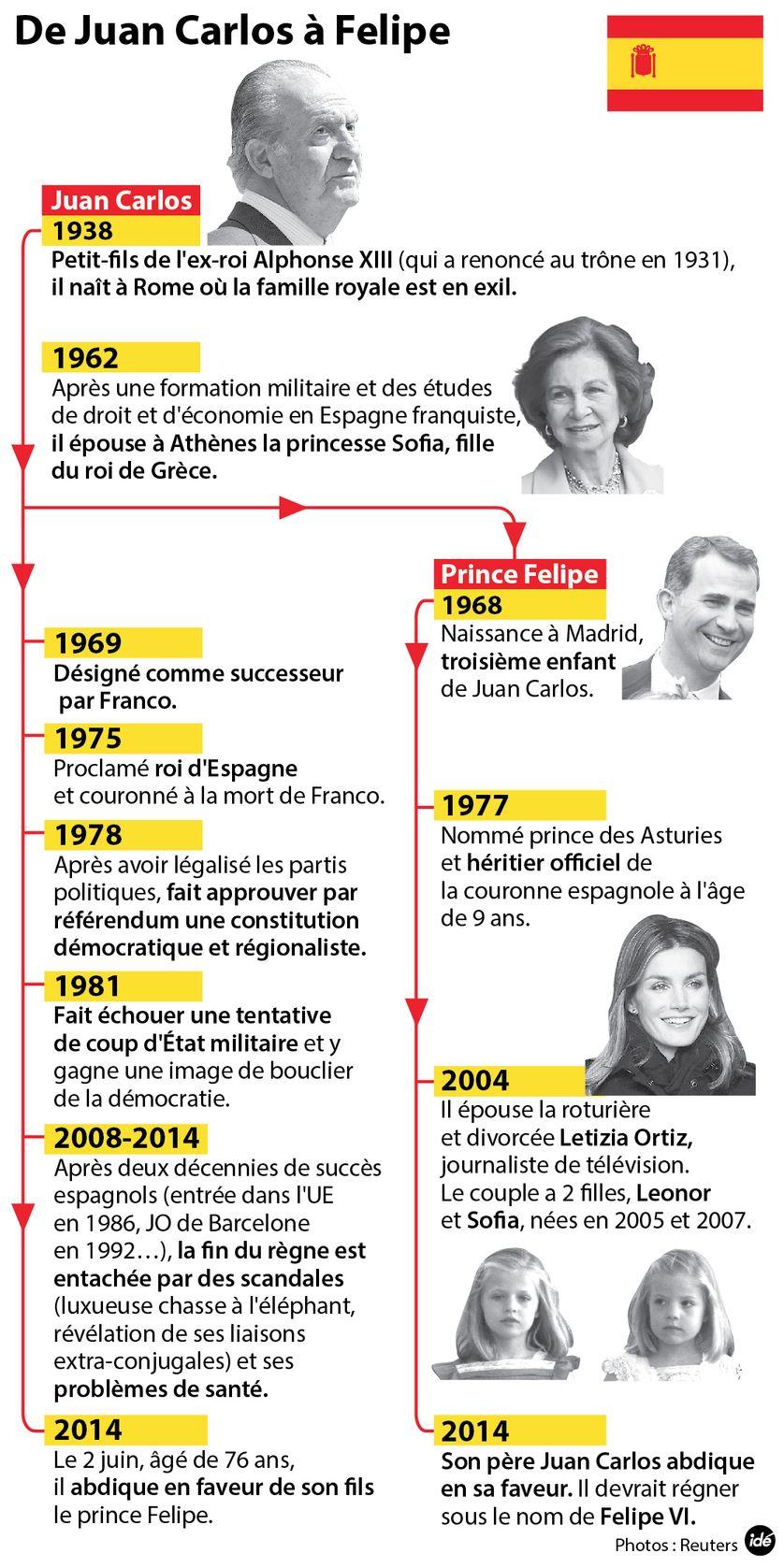 De Juan Carlos à Felipe