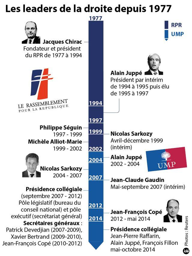 Les leaders de la droite