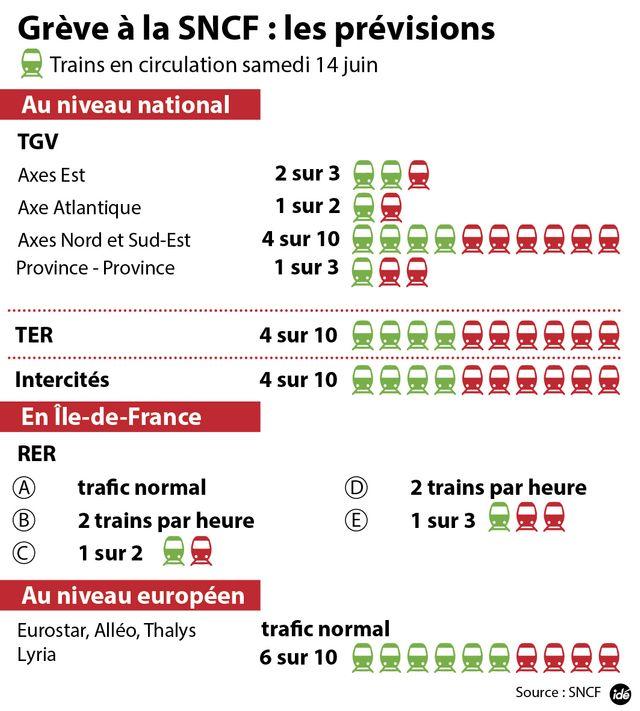Les prévisions SNCF du samedi 14 juin