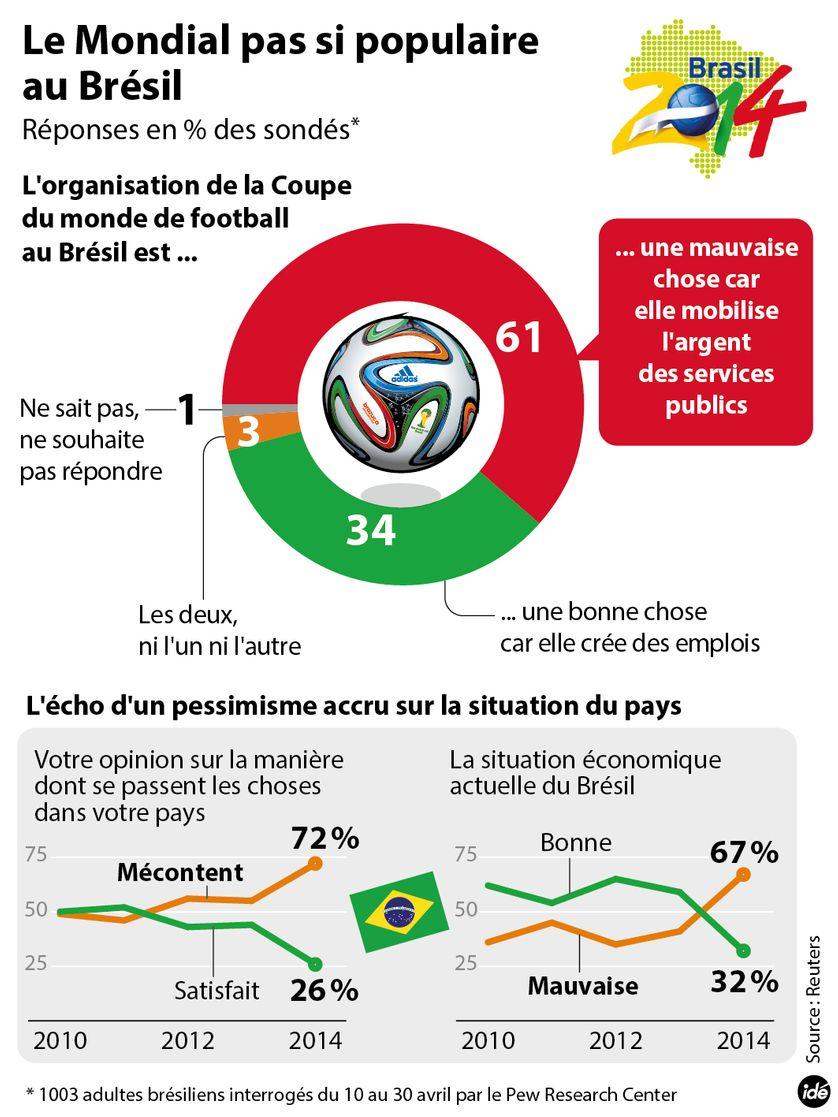 Football : la Coupe du monde pas si populaire au Brésil