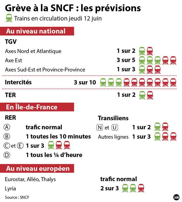 SNCF : les prévisions de trafic pour jeudi