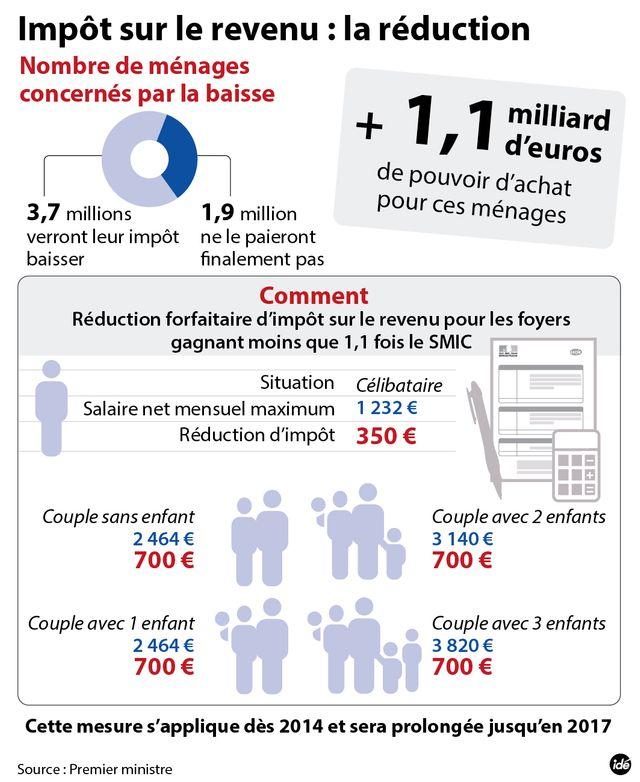Allègement d'impôts : le dispositif