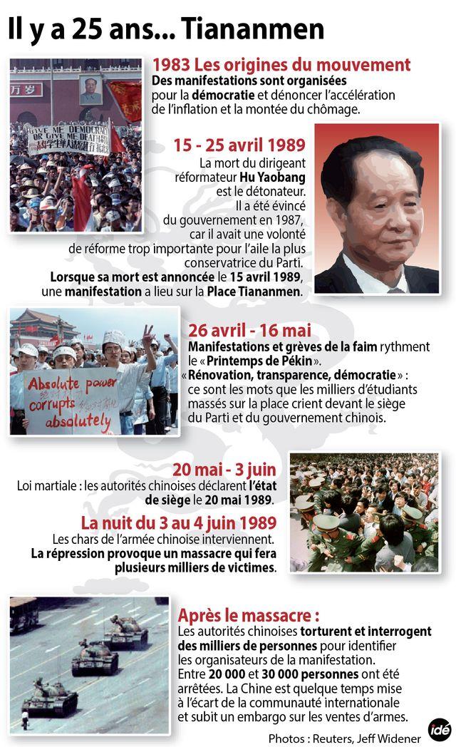 Il y a 25 ans... Tiananmen