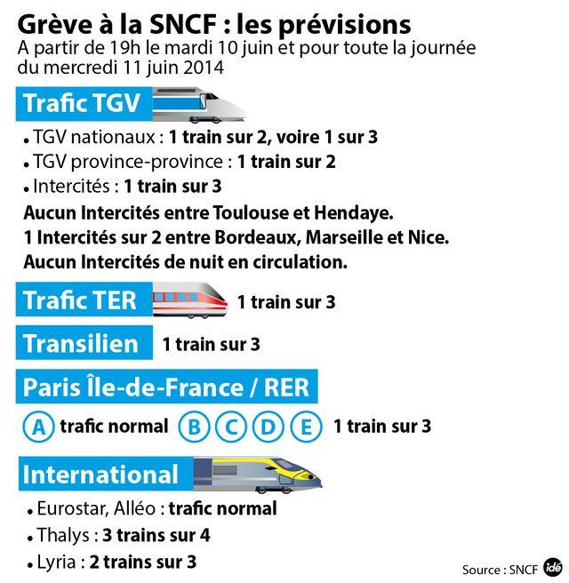 Les prévisions de trafic à la SNCF