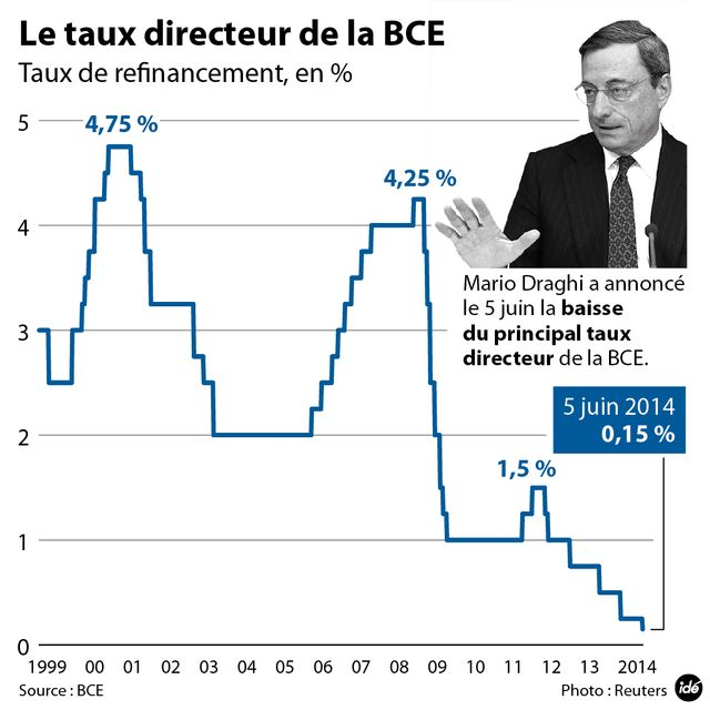 La BCE en territoire négatif
