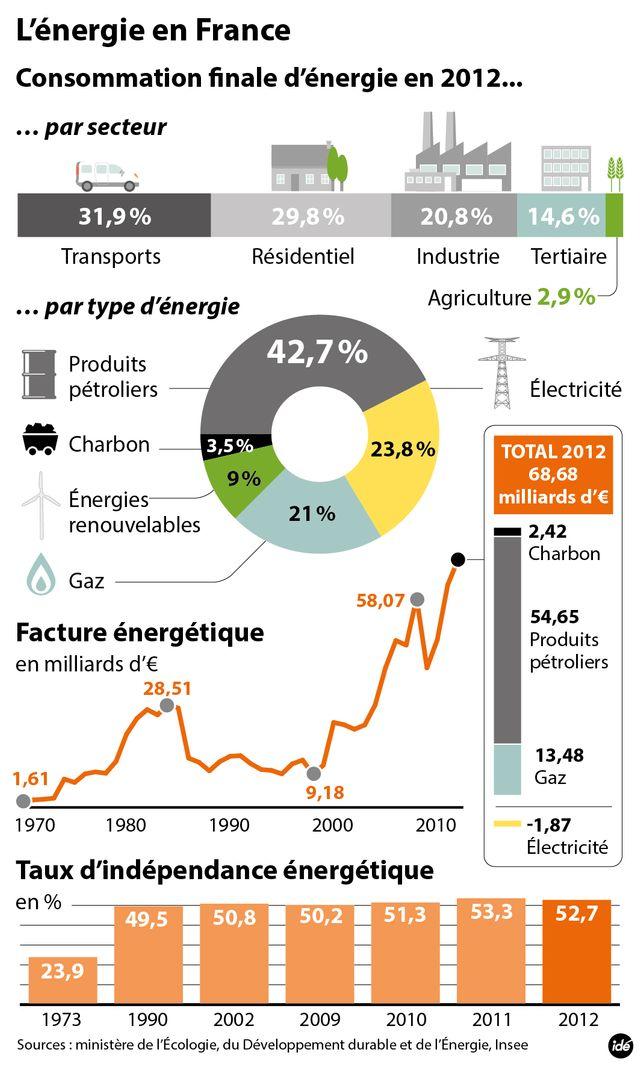 Le gouvernement engage la transition énergétique