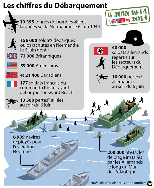 Le D-Day, 1944-2014