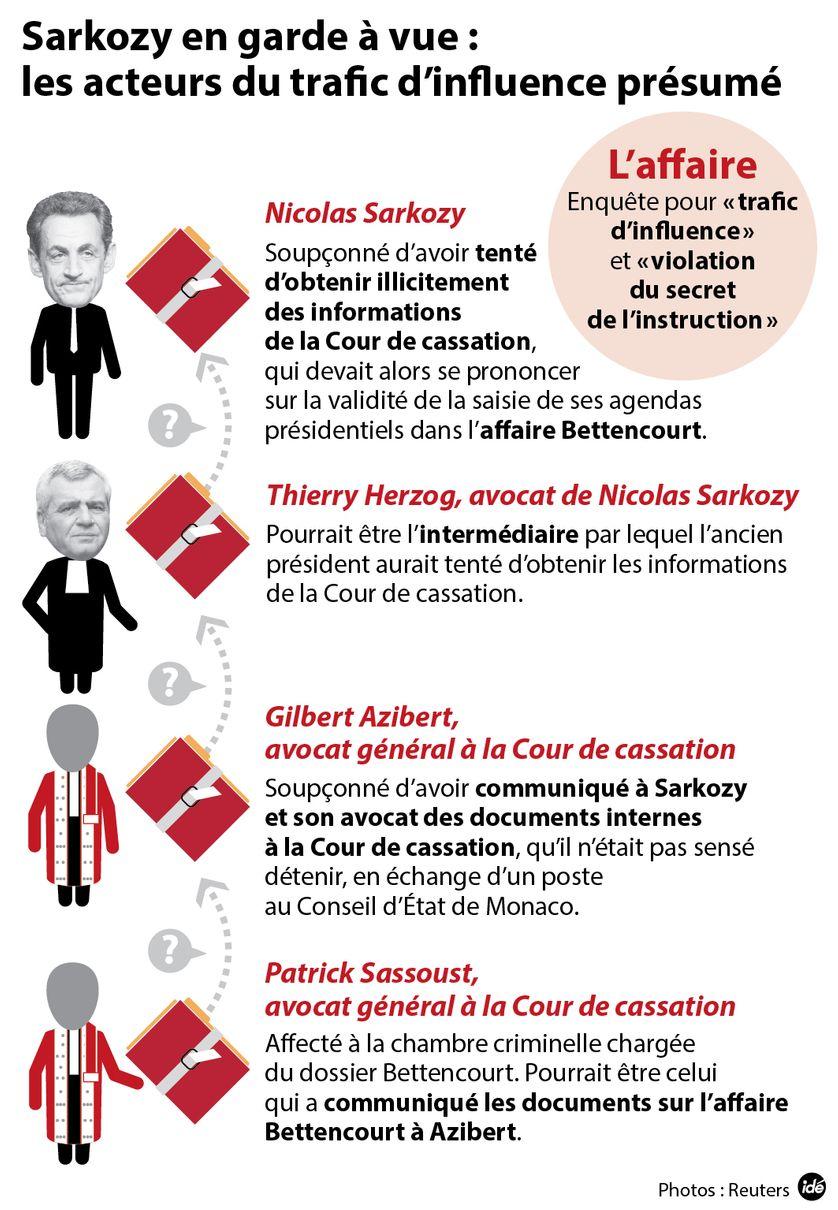 Sarkozy soupçonné de trafic d'influence