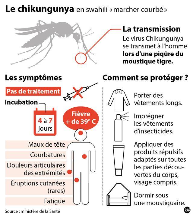 Les symptômes du Cikungunya