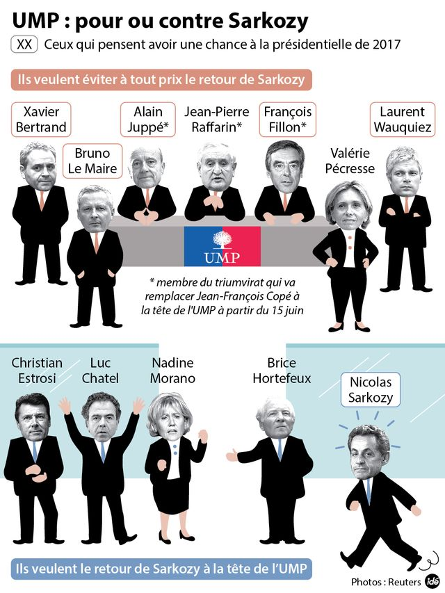 Pour ou contre le retour de Nicolas Sarkozy