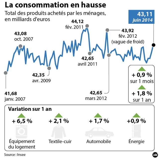 Infographie consommation