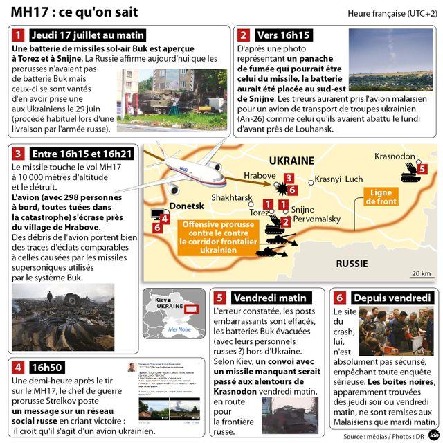 Ce qu'on sait de la fin du vol MH17