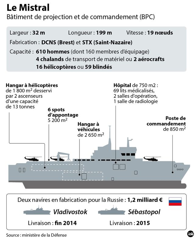 Le navire Mistral