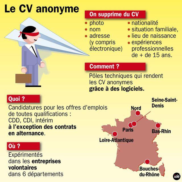 le cv anonyme bient u00f4t    obligatoire