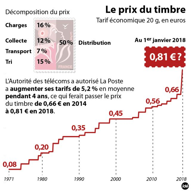 Infographie Poste/timbre