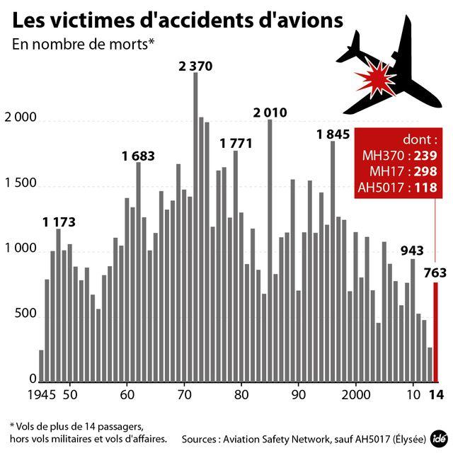 L'évolution du nombre de morts en avion