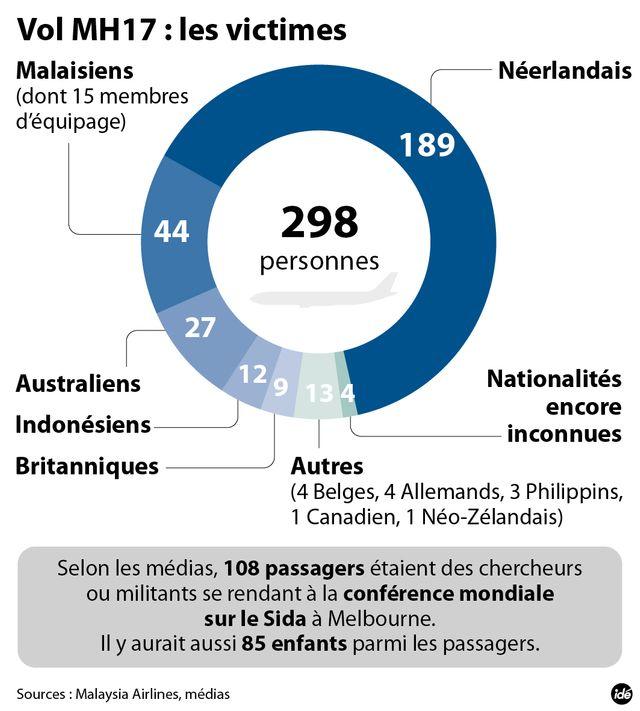 MH17 : le nombre de victimes