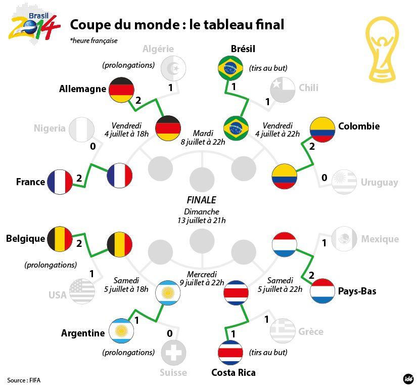 Les quarts de finale de la Coupe du Monde.