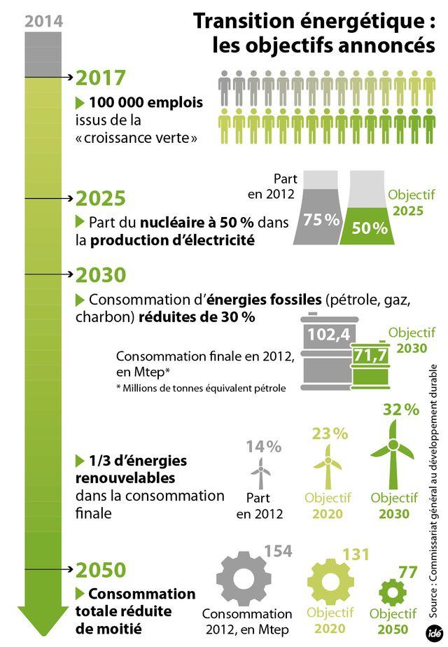 Les objectifs de la loi sur la transition énergétique