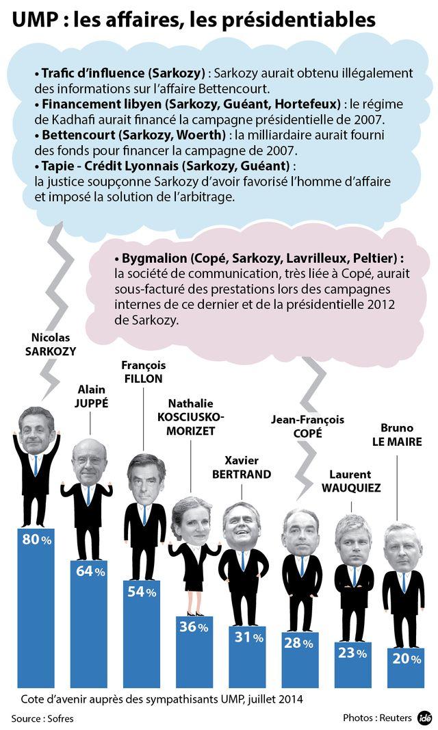 L'UMP traverse une crise morale et financière depuis 2012