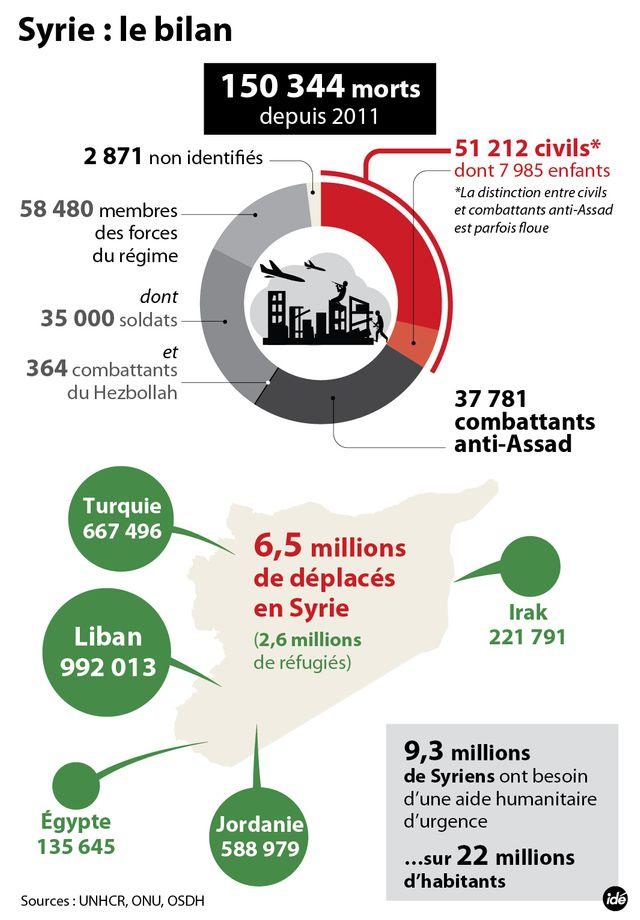 Syrie : plus de 150 000 morts