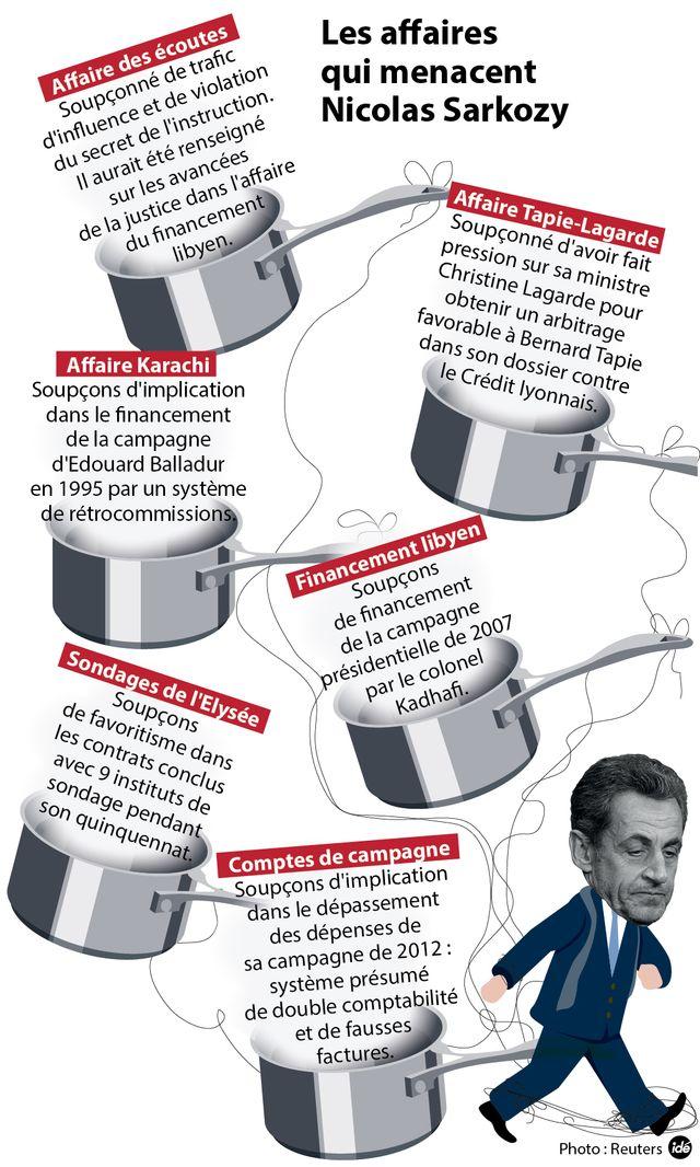 Les Casseroles de Sarkozy