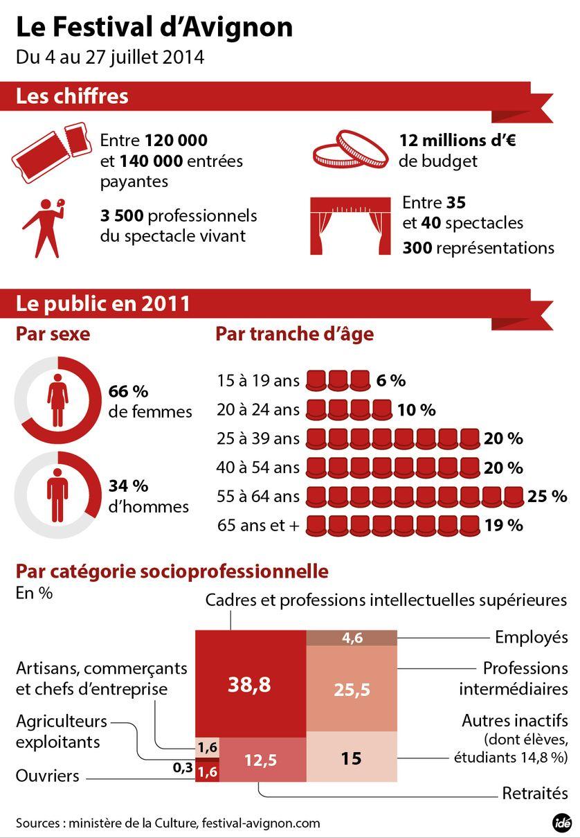 Le festival d'Avignon en chiffres