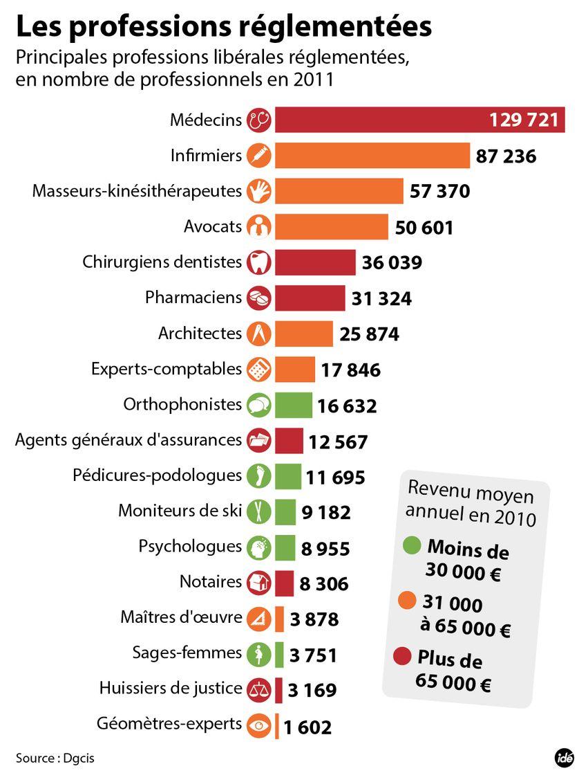 Les professions règlementées - infographie