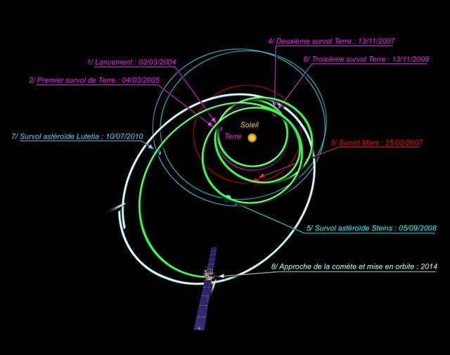 La trajectoire de la sonde Rosetta