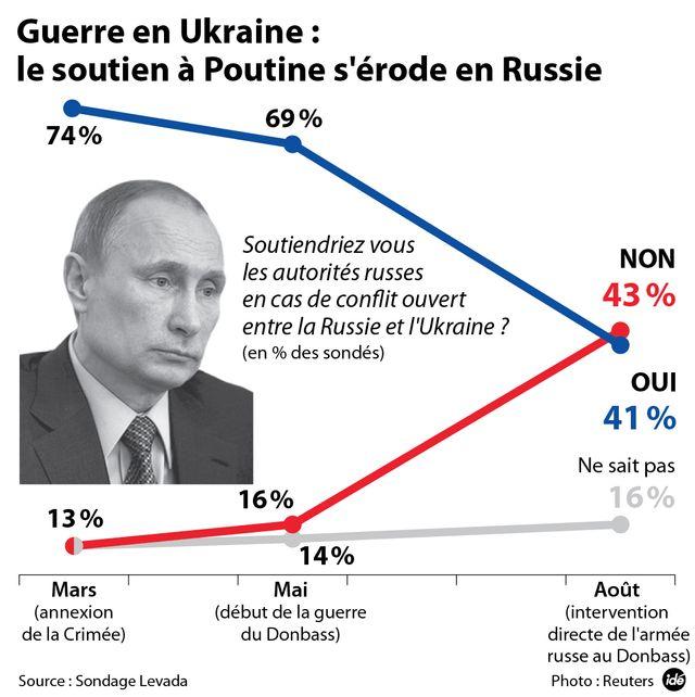 Le soutien à Poutine s'érode en Russie