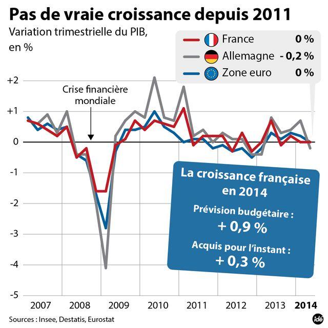 La croissance européenne en berne