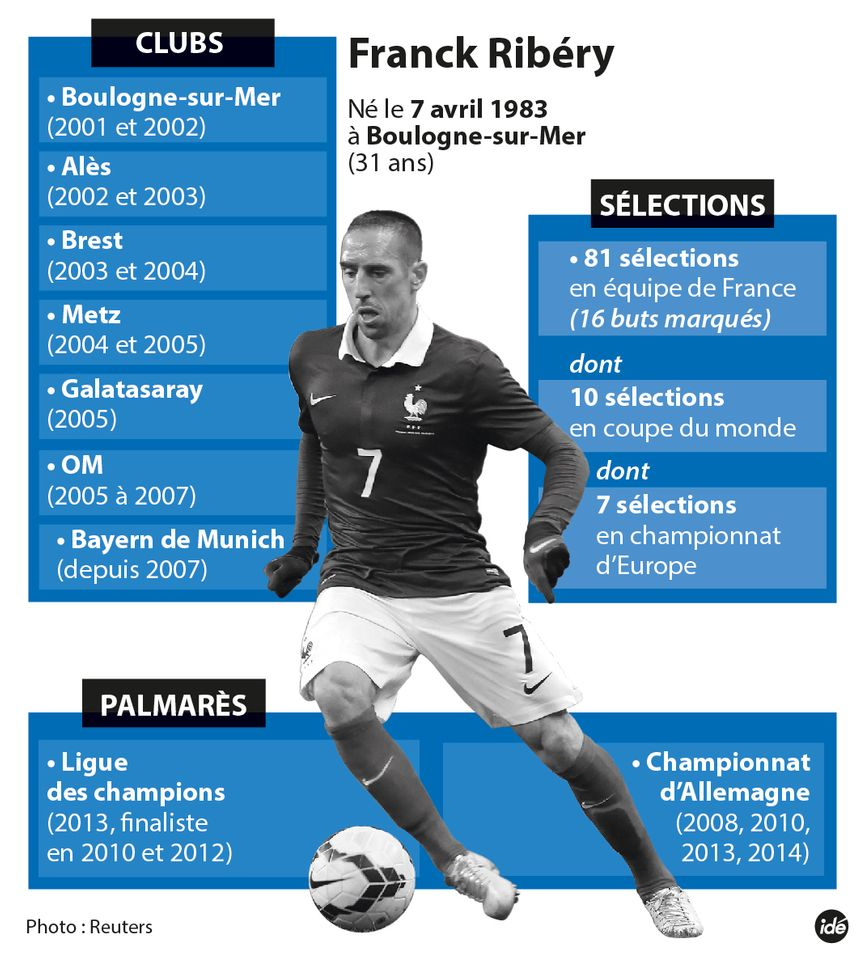 La carrière internationale de Ribéry