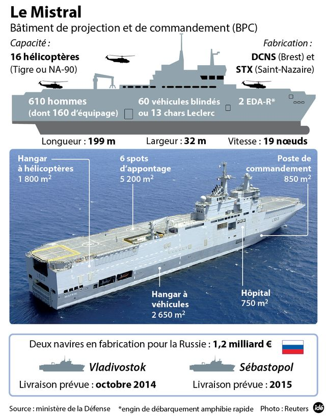 Infographie sur le Mistral