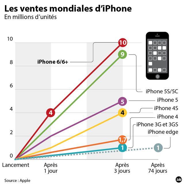 10 millions d'iPhone vendus en un weekend