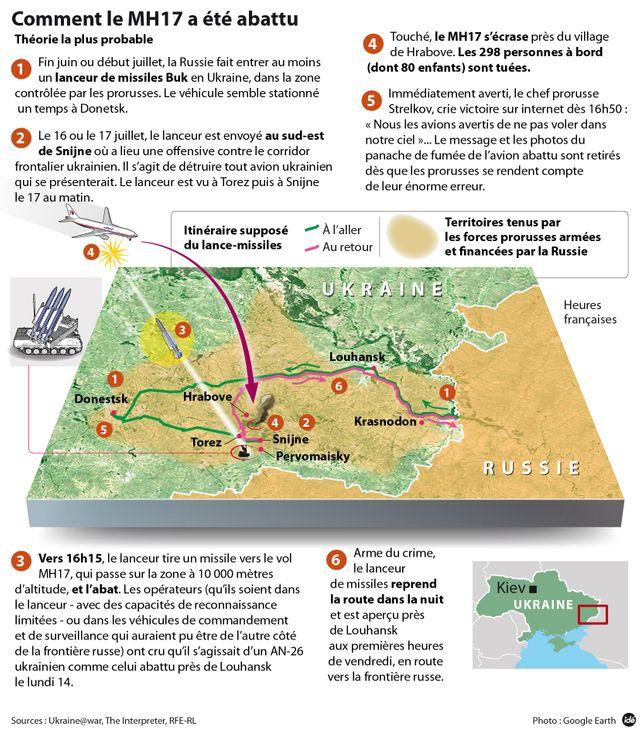 La théorie la plus probable sur le crash du vol MH17