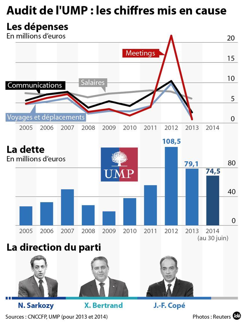 Révélations de l'audit de l'UMP en juillet 2014