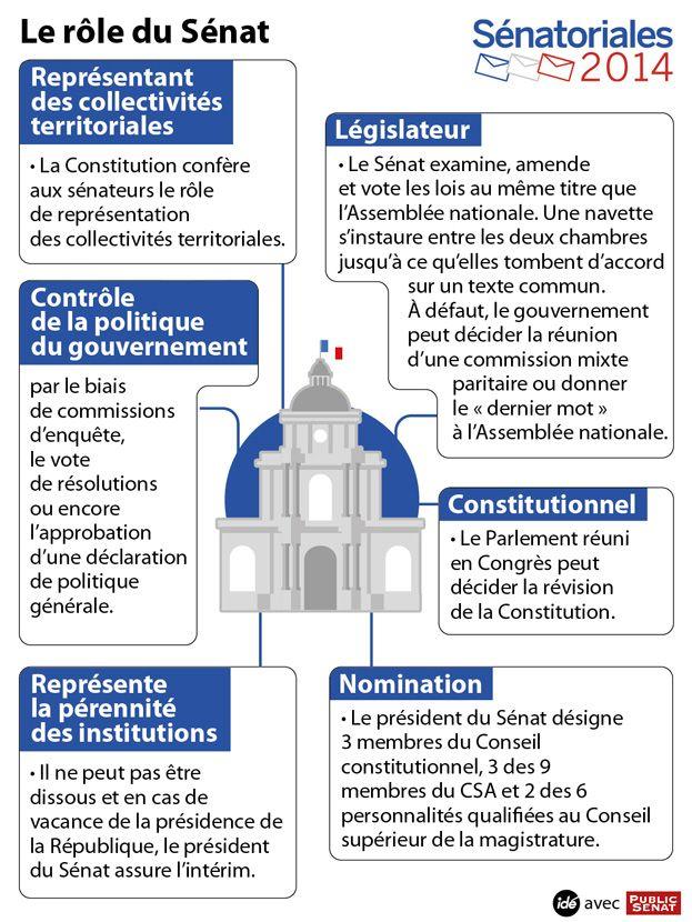 Le rôle du Sénat